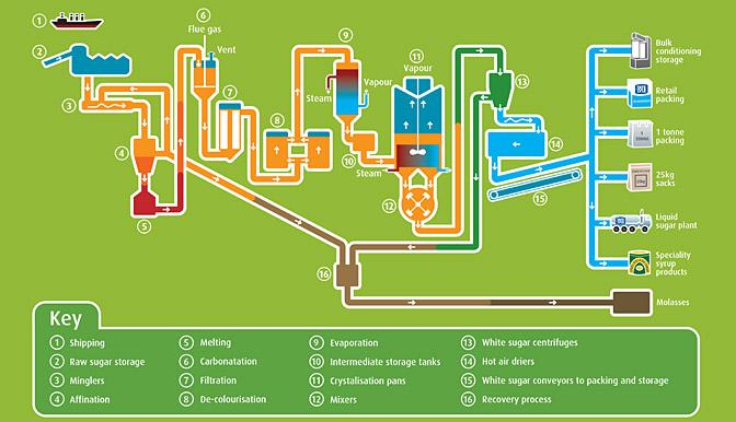 sugar refining flow chart choice image